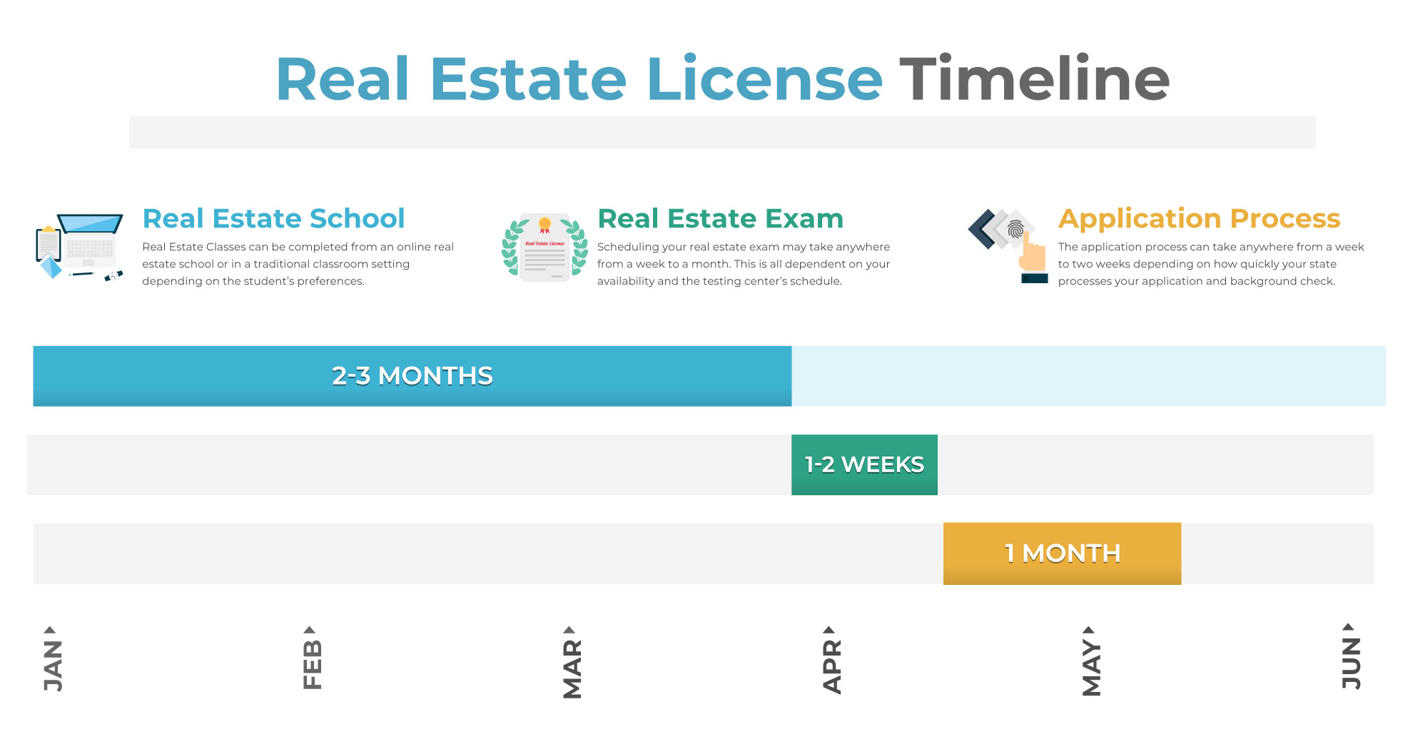 How Long Does It Take to Get a Real Estate License? | VanEd