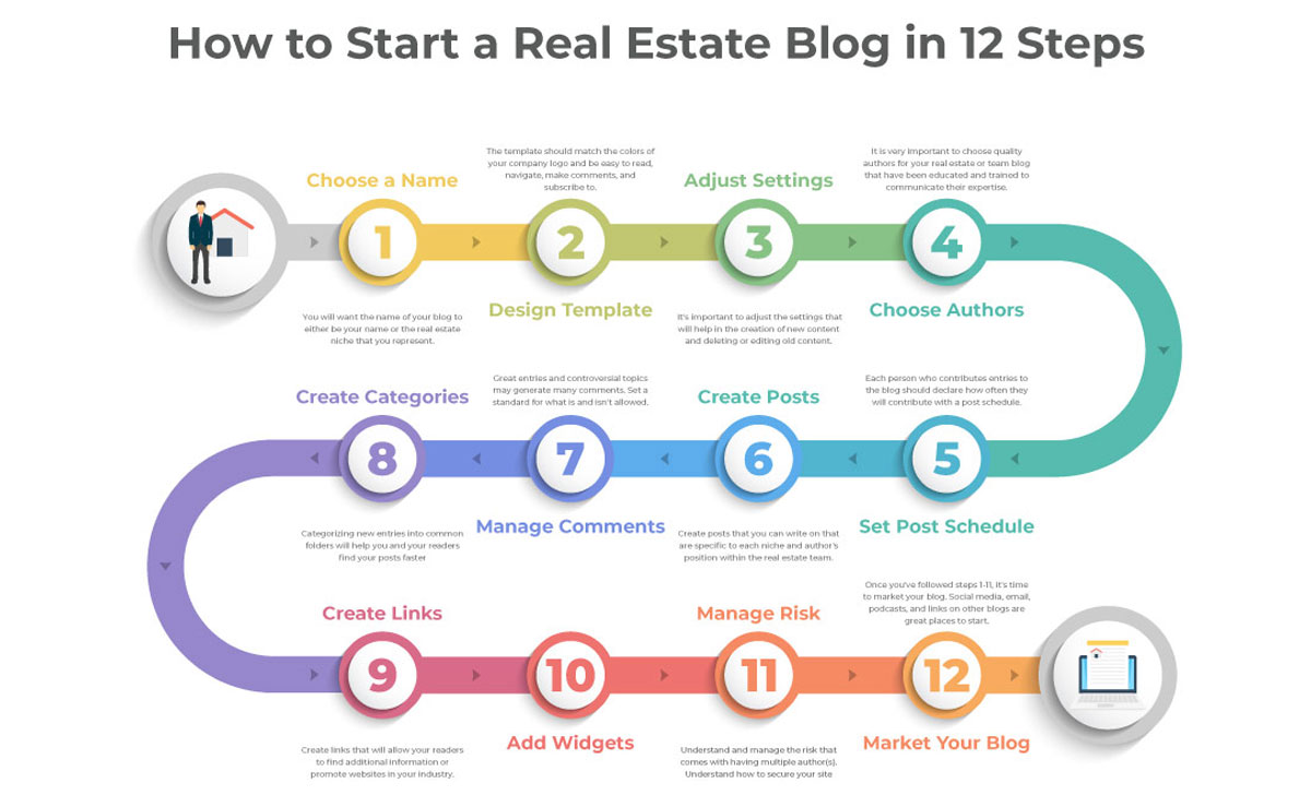 How to Start a Real Estate Blog in 12 Easy Steps