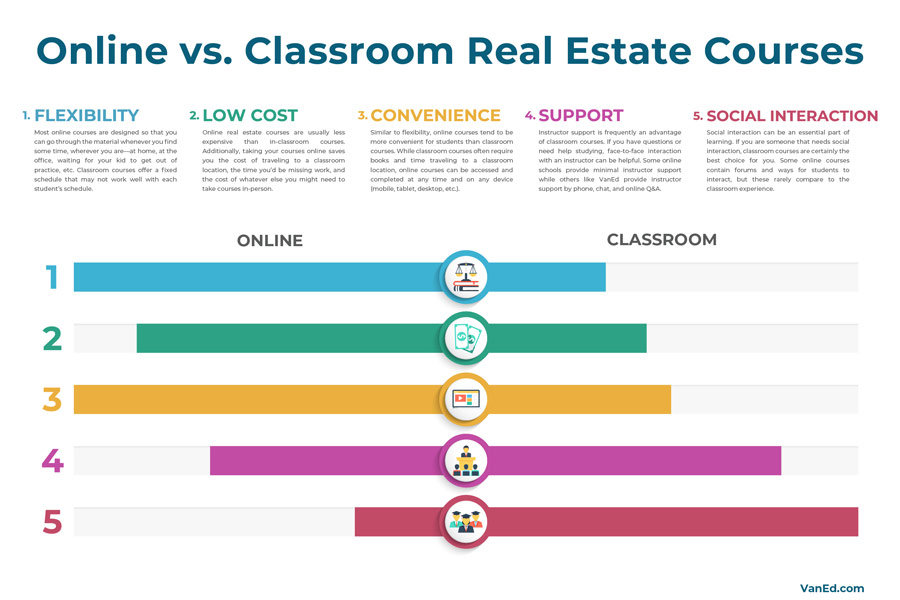 Online vs. Classroom Real Estate Courses - Which Is Better?