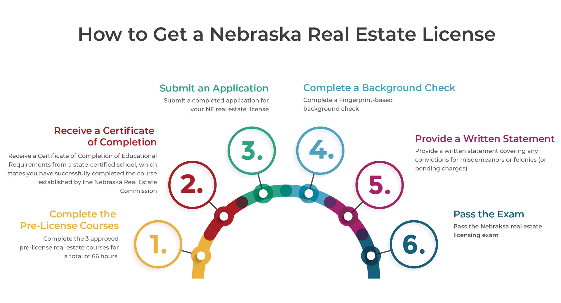 How To Get A Nebraska Real Estate License Salesperson Broker Vaned