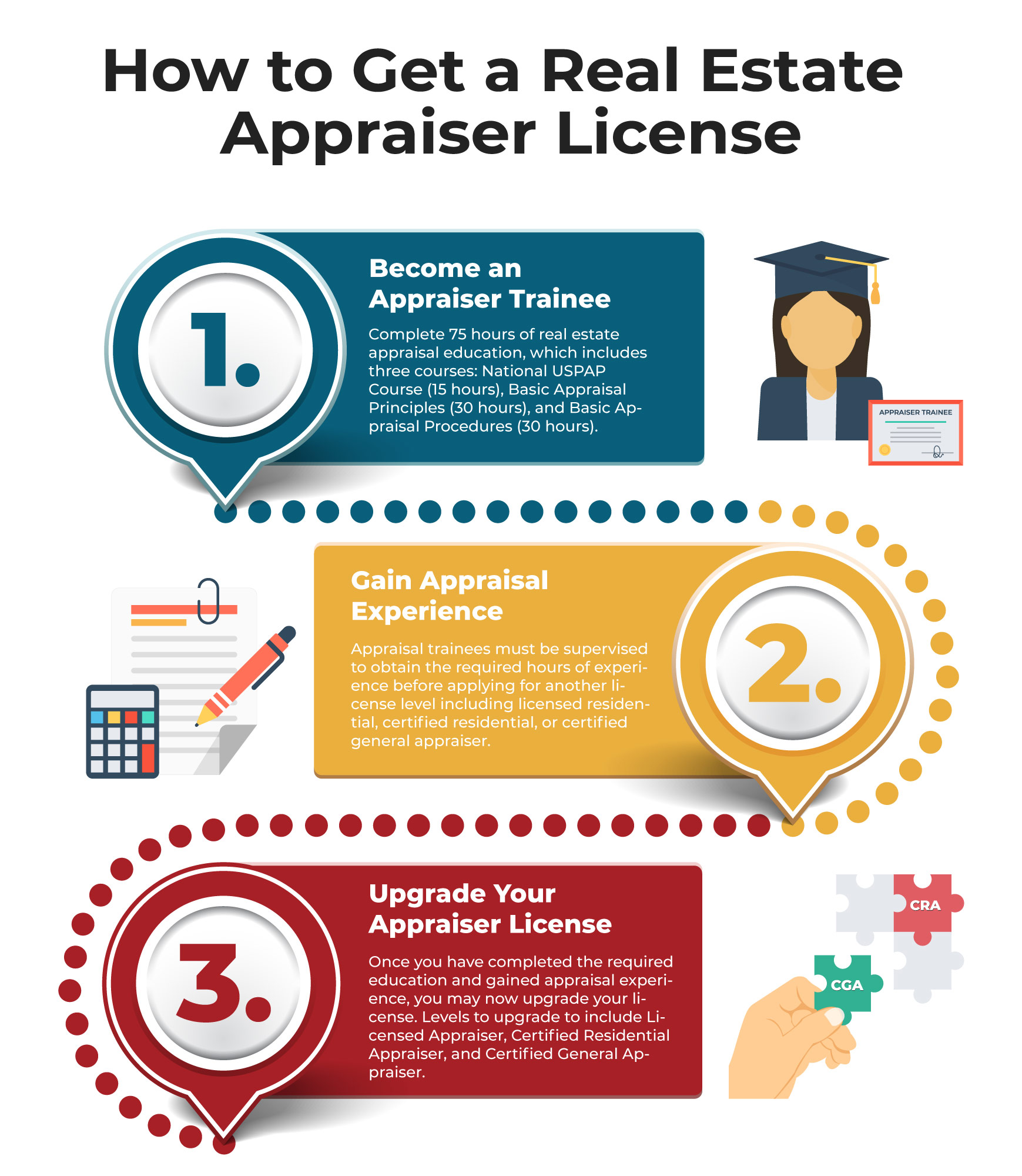 Learn How to Get a Real Estate Apraiser License
