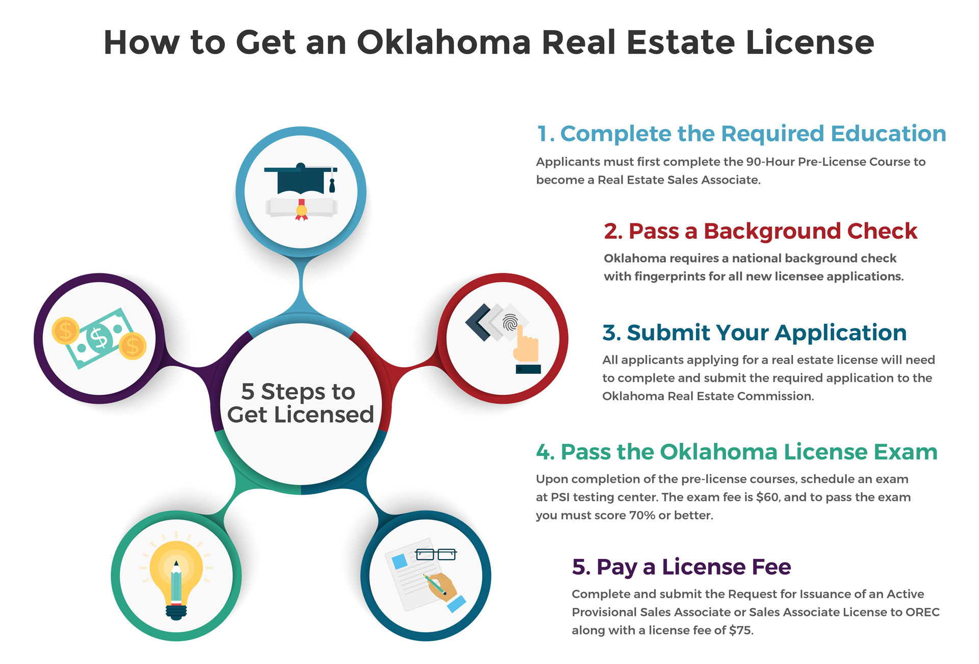 How To Get A Real Estate License In Oklahoma Sales Associate License