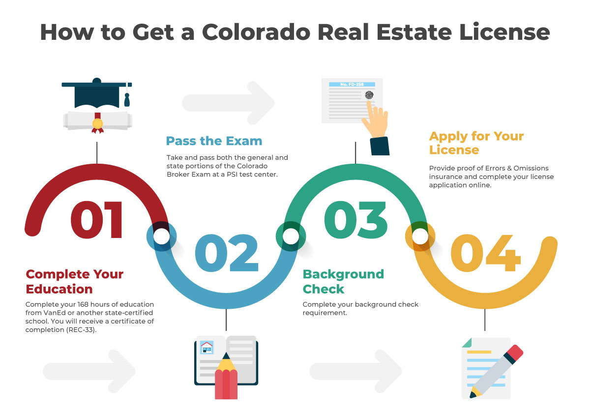 How To Get A Real Estate License In Colorado In 6 Steps