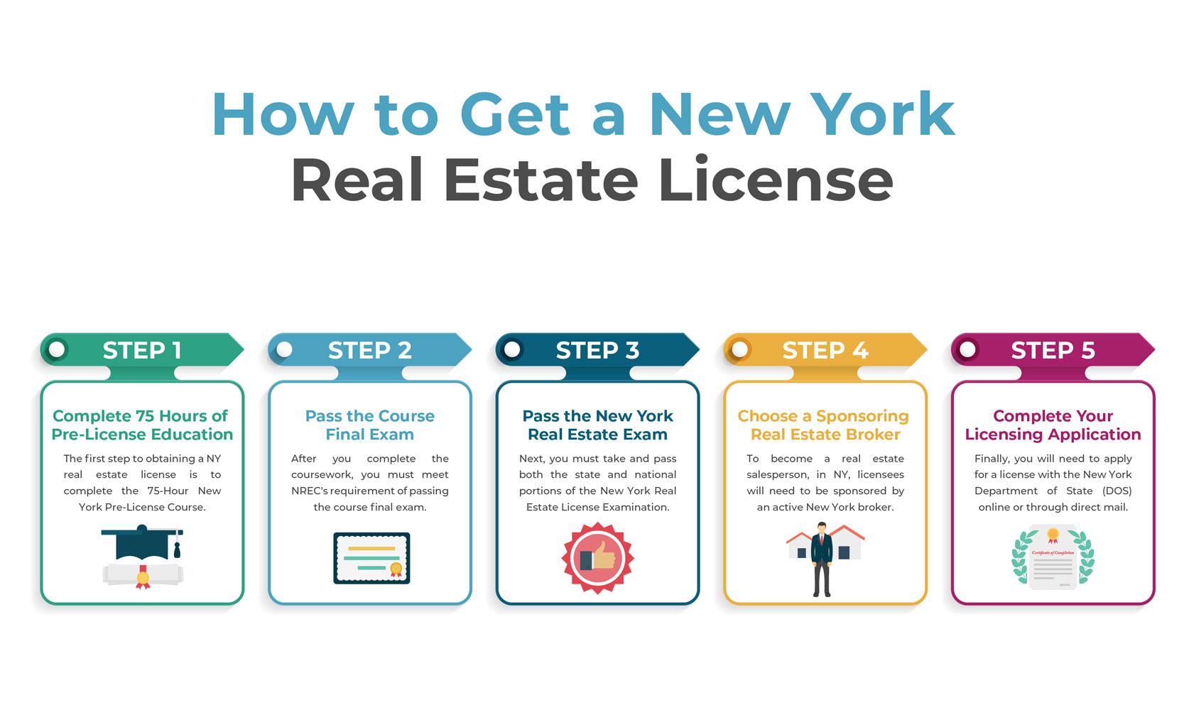 New York Real Estate License