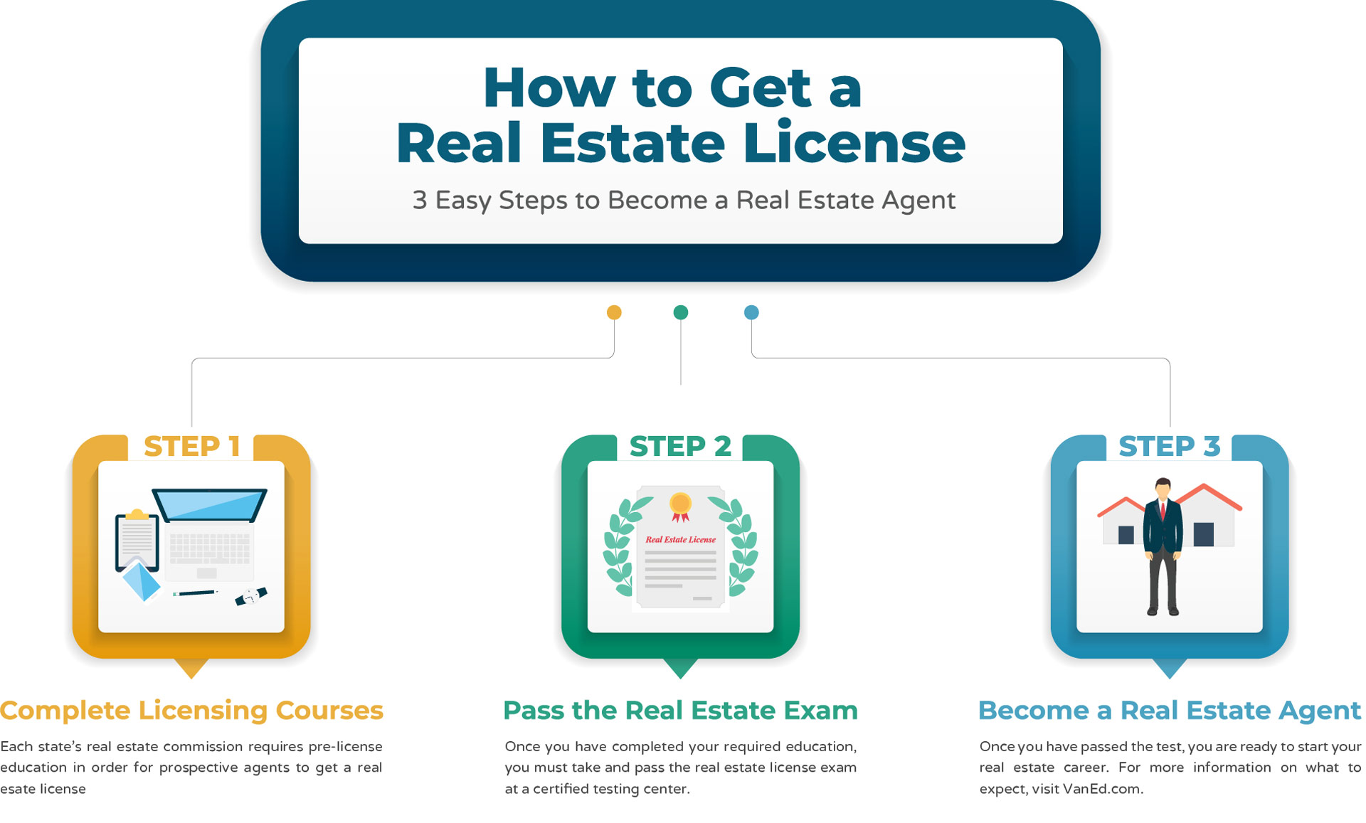 How to Get a Real Estate License Online