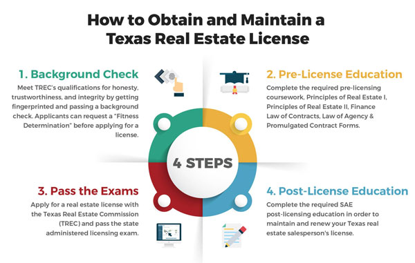 How to Get a TX Real Estate License Online