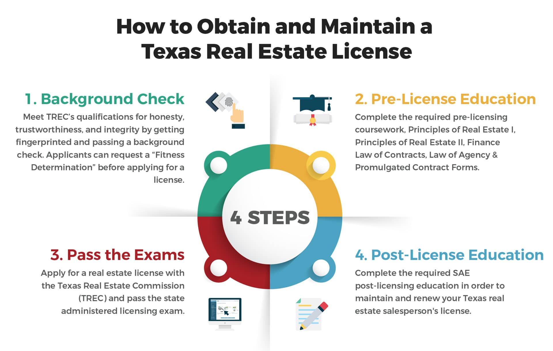 Get A Texas Real Estate License Online Courses Classes Vaned